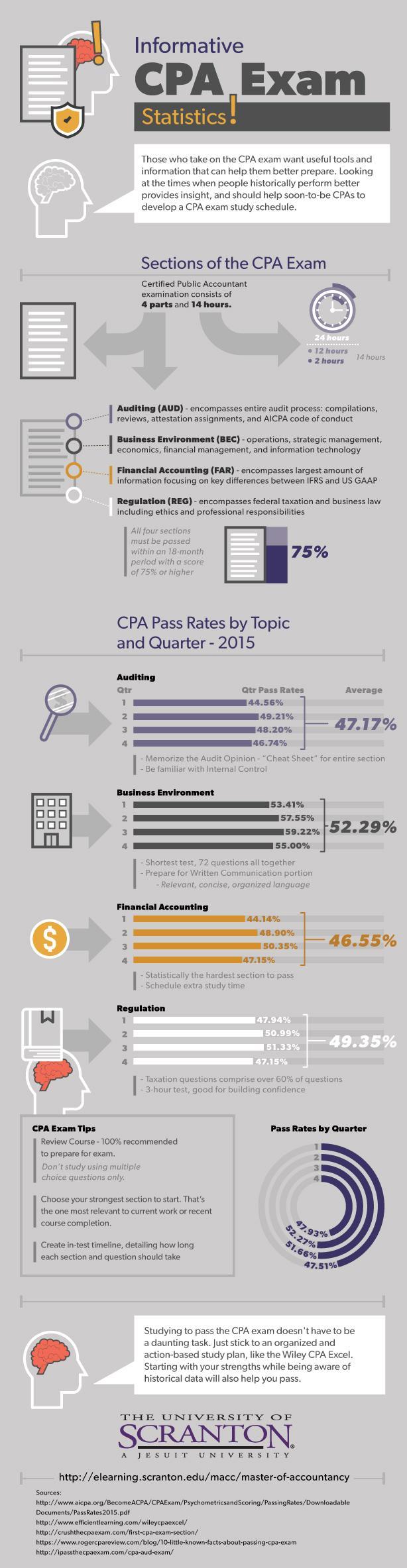 CPA Exam Statistics Infographic
