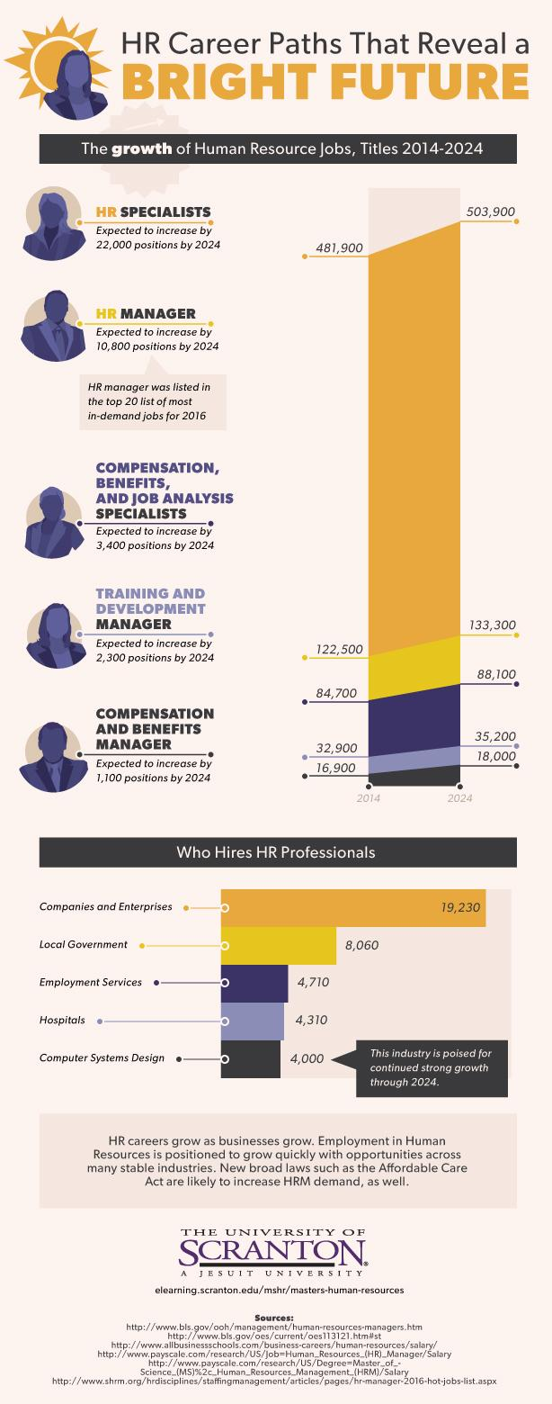HR Career Paths That Reveal a BRIGHT FUTURE The growth of Human Resource Jobs, Titles 2014–2024  HR Specialists 665,500–713,155 Expected to increase by 46,655 positions by 2029  HR Manager 165,200–175,112 Expected to increase by 9,912 positions by 2029  Compensation, Benefits, and Job Analysis Specialists 18,000–18,540 Expected to increase by 540 positions by 2029  Training and Development Manager 327,900–357,411 Expected to increase by 29,511 by 2029  Who Hires HR Professionals Companies and Enterprises – 19,230  Local Government – 8,060  Employment Services – 4,710  Hospitals – 4,310  Computer Systems Design – 4,000  HR careers grow as businesses grow. Employment in Human Resources is positioned to grow quickly with opportunities across many stable industries.  Sources:  https://www.bls.gov/ooh/business-and-financial/human-resources-specialists.htm https://www.bls.gov/ooh/management/human-resources-managers.htm https://www.bls.gov/ooh/management/compensation-and-benefits-managers.htm https://www.bls.gov/ooh/business-and-financial/training-and-development-specialists.htm